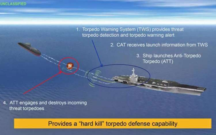 THE UNITED STATES NAVY ADMITS THAT ITS ANTI-TORPEDO TORPEDOES ARE USELESS, CAN NOT PROTECT THEIR AIRCRAFT CARRIERS AND BEGINS TO TEAR THEM OFF