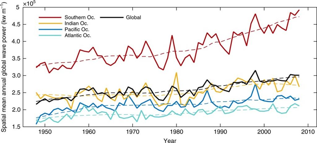 There is More Wind and Bigger Waves Due to Climate Change