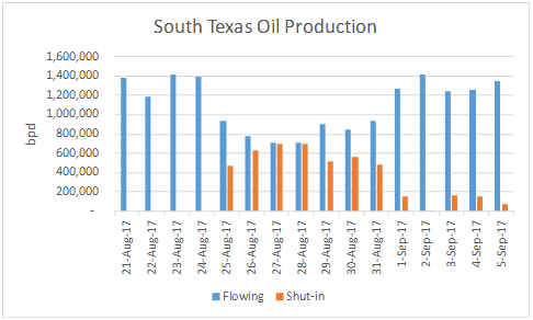 na_oil_south_texas_oil_prod