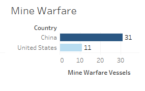 China vs USA Mine Warfare Vessels