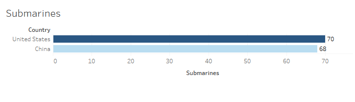 China vs USA Submarines