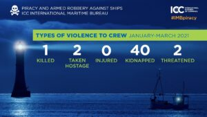 High-risk area reconsidered due to low maritime piracy